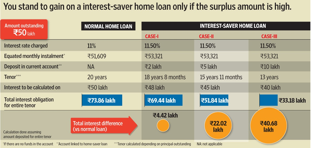 Interest saver home loan